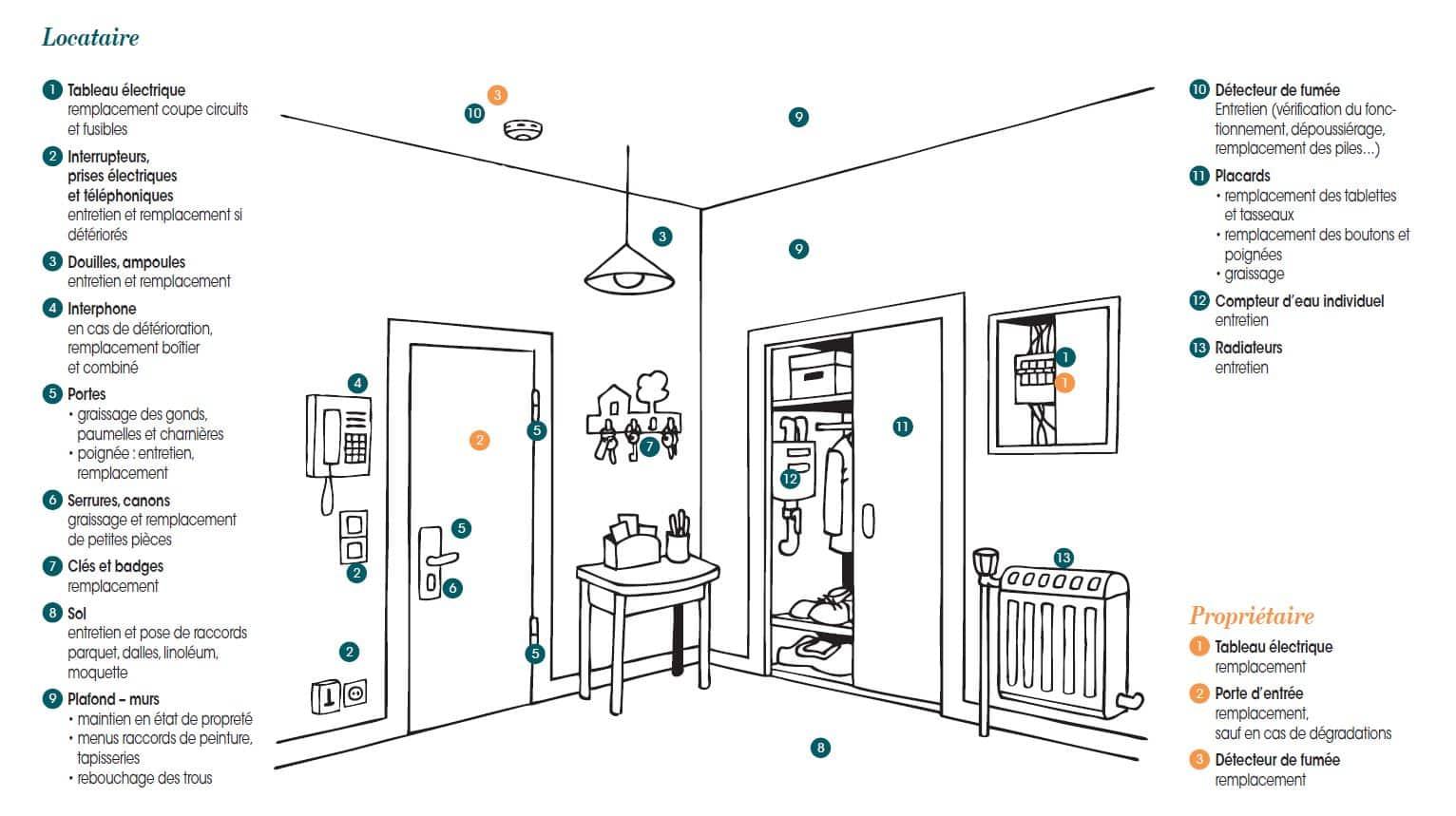 contrat d entretien chaudiere a la charge du locataire. Black Bedroom Furniture Sets. Home Design Ideas